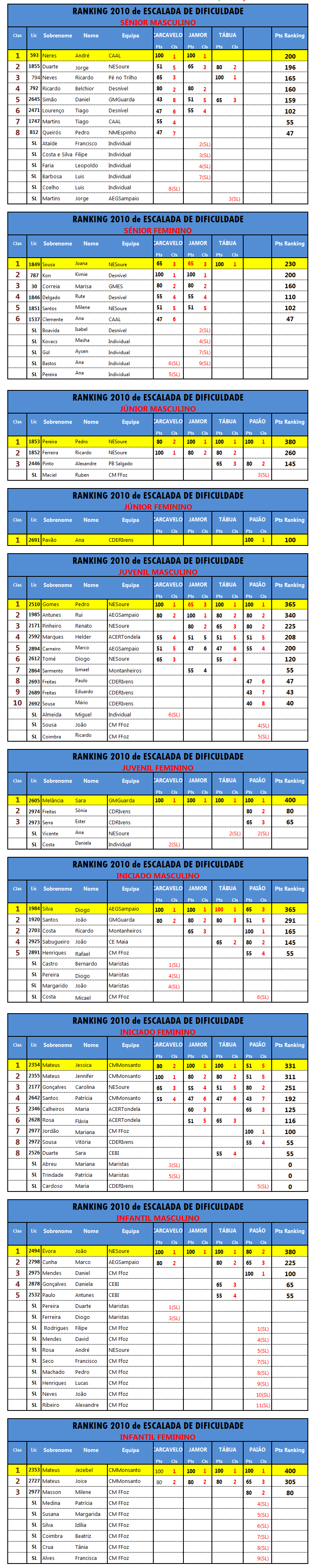 Ranking Dificuldade 2010