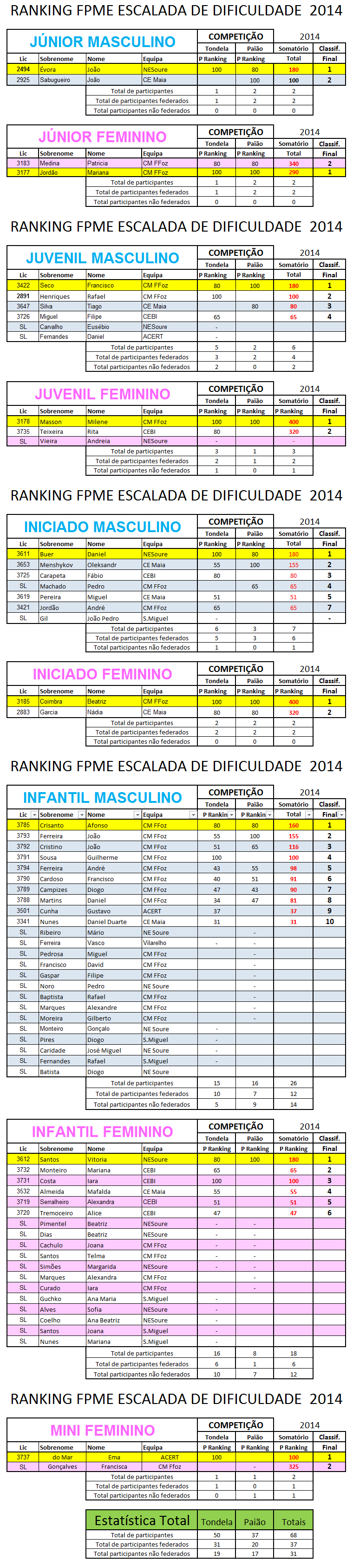 RankingFPMEDificuldade 2014